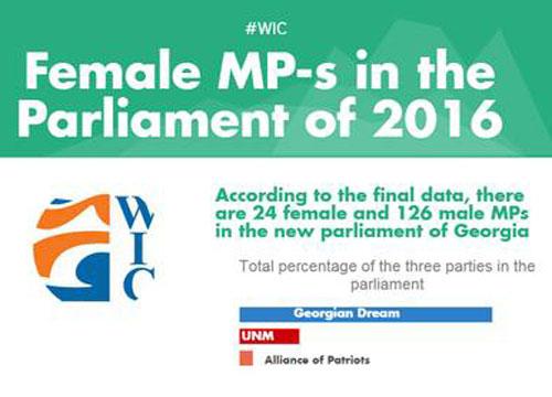 Женщины депутаты в Парламенте Грузии 2016-2020 года